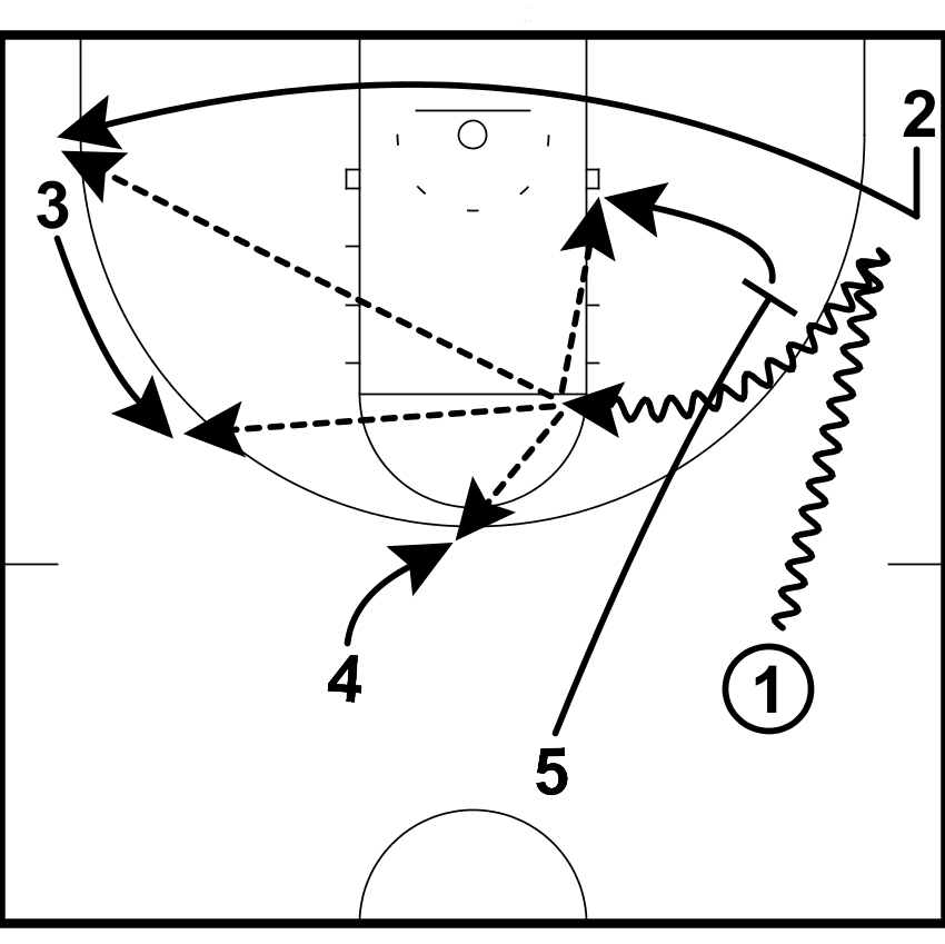 basketball coaching toolbox  basketball pick and roll offense